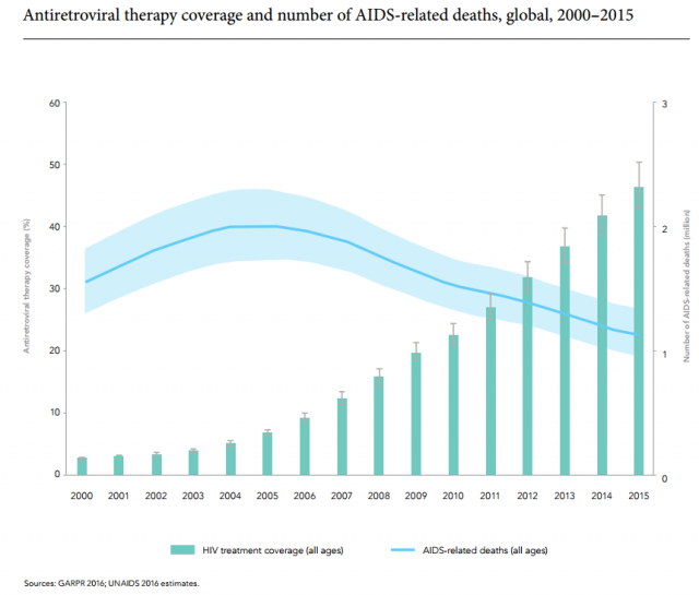 aids_therapy_coverage