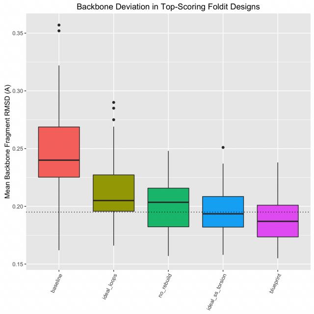 ideal_loop_profiling